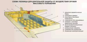 план бомбоубежища